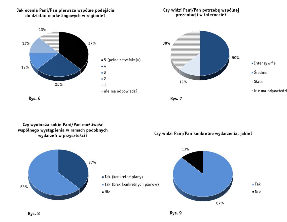 Kreisdiagramme zur Zufriedenheit mit den Vermarktungsaktivitäten